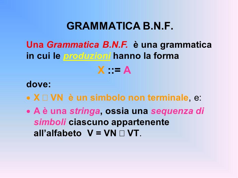 GRAMMATICA B.N.F. Una Grammatica B.N.F. è una grammatica in cui le produzioni hanno la forma X ::= A dove: X VN è un simbolo non terminale, e: A è una