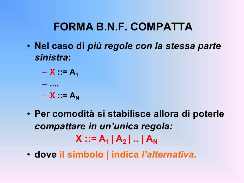 FORMA B.N.F. COMPATTA Nel caso di più regole con la stessa parte sinistra: –X ::= A 1 –.... –X ::= A N Per comodità si stabilisce allora di poterle co