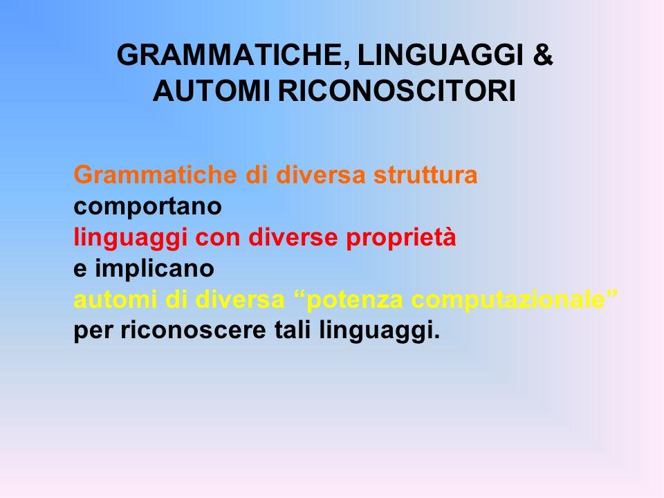 GRAMMATICHE, LINGUAGGI & AUTOMI RICONOSCITORI Grammatiche di diversa struttura comportano linguaggi con diverse proprietà e implicano automi di divers