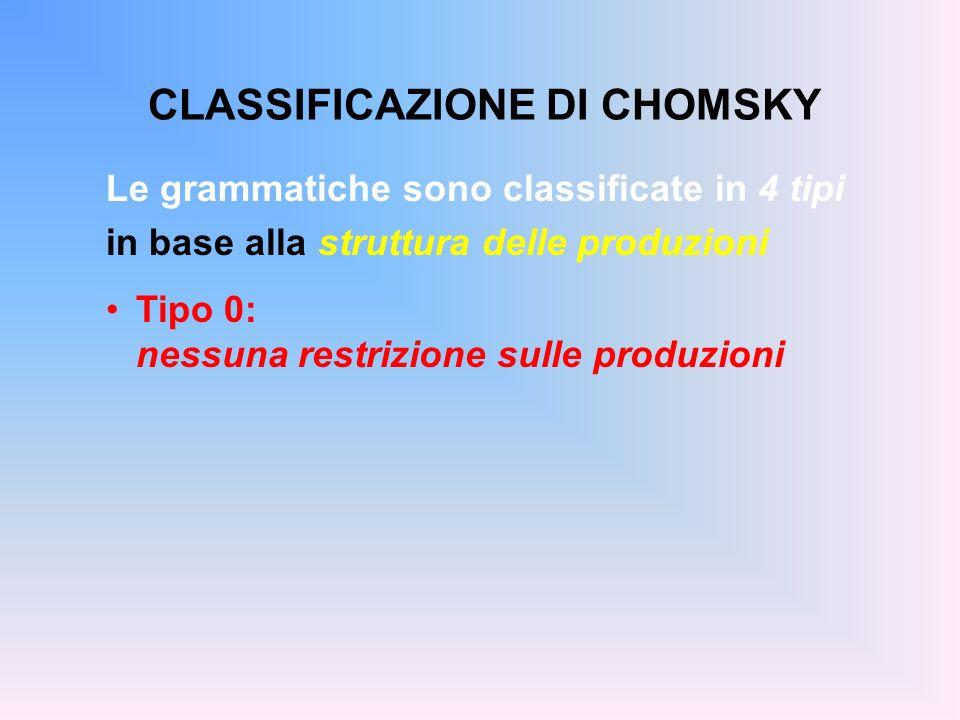 CLASSIFICAZIONE DI CHOMSKY Le grammatiche sono classificate in 4 tipi in base alla struttura delle produzioni Tipo 0: nessuna restrizione sulle produz