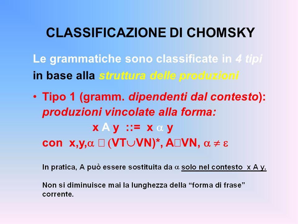 CLASSIFICAZIONE DI CHOMSKY Le grammatiche sono classificate in 4 tipi in base alla struttura delle produzioni Tipo 1 (gramm. dipendenti dal contesto):