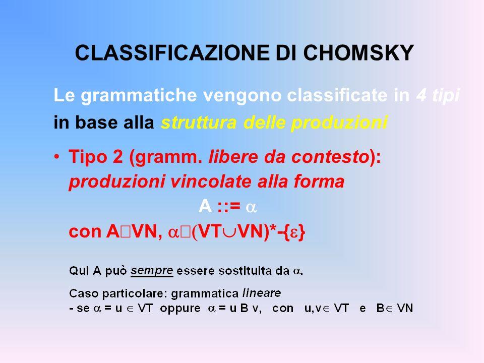 CLASSIFICAZIONE DI CHOMSKY Le grammatiche vengono classificate in 4 tipi in base alla struttura delle produzioni Tipo 2 (gramm. libere da contesto): p