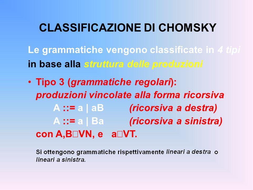 CLASSIFICAZIONE DI CHOMSKY Le grammatiche vengono classificate in 4 tipi in base alla struttura delle produzioni Tipo 3 (grammatiche regolari): produz