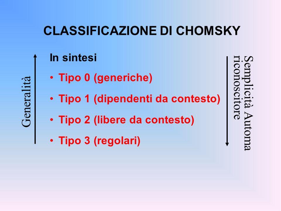 CLASSIFICAZIONE DI CHOMSKY In sintesi Tipo 0 (generiche) Tipo 1 (dipendenti da contesto) Tipo 2 (libere da contesto) Tipo 3 (regolari) Generalità Semp