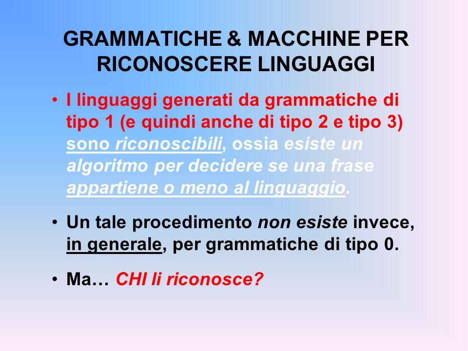 GRAMMATICHE & MACCHINE PER RICONOSCERE LINGUAGGI I linguaggi generati da grammatiche di tipo 1 (e quindi anche di tipo 2 e tipo 3) sono riconoscibili,