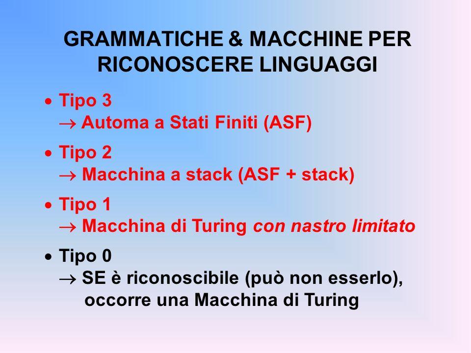 GRAMMATICHE & MACCHINE PER RICONOSCERE LINGUAGGI Tipo 3 Automa a Stati Finiti (ASF) Tipo 2 Macchina a stack (ASF + stack) Tipo 1 Macchina di Turing co