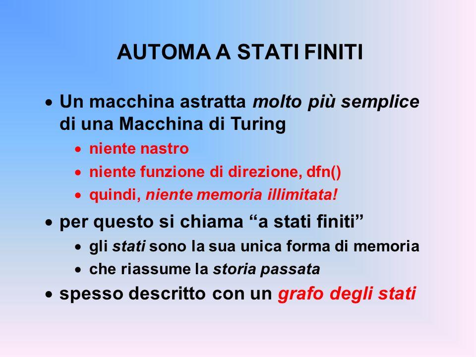 AUTOMA A STATI FINITI Un macchina astratta molto più semplice di una Macchina di Turing niente nastro niente funzione di direzione, dfn() quindi, nien