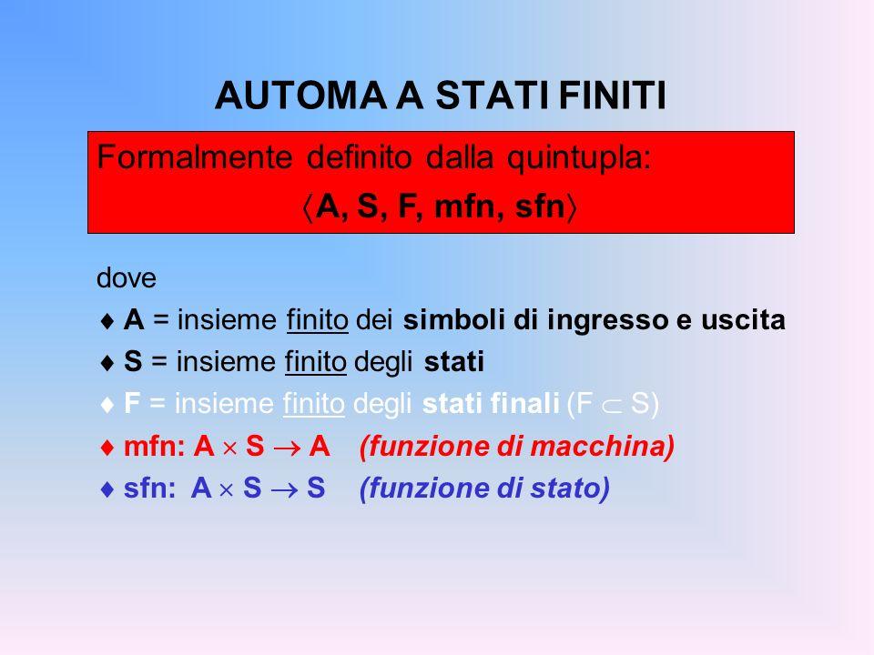 AUTOMA A STATI FINITI dove A = insieme finito dei simboli di ingresso e uscita S = insieme finito degli stati F = insieme finito degli stati finali (F