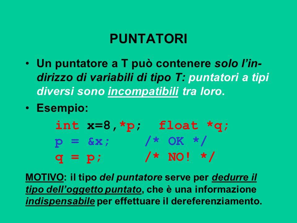 PUNTATORI Un puntatore a T può contenere solo lin- dirizzo di variabili di tipo T: puntatori a tipi diversi sono incompatibili tra loro. Esempio: int