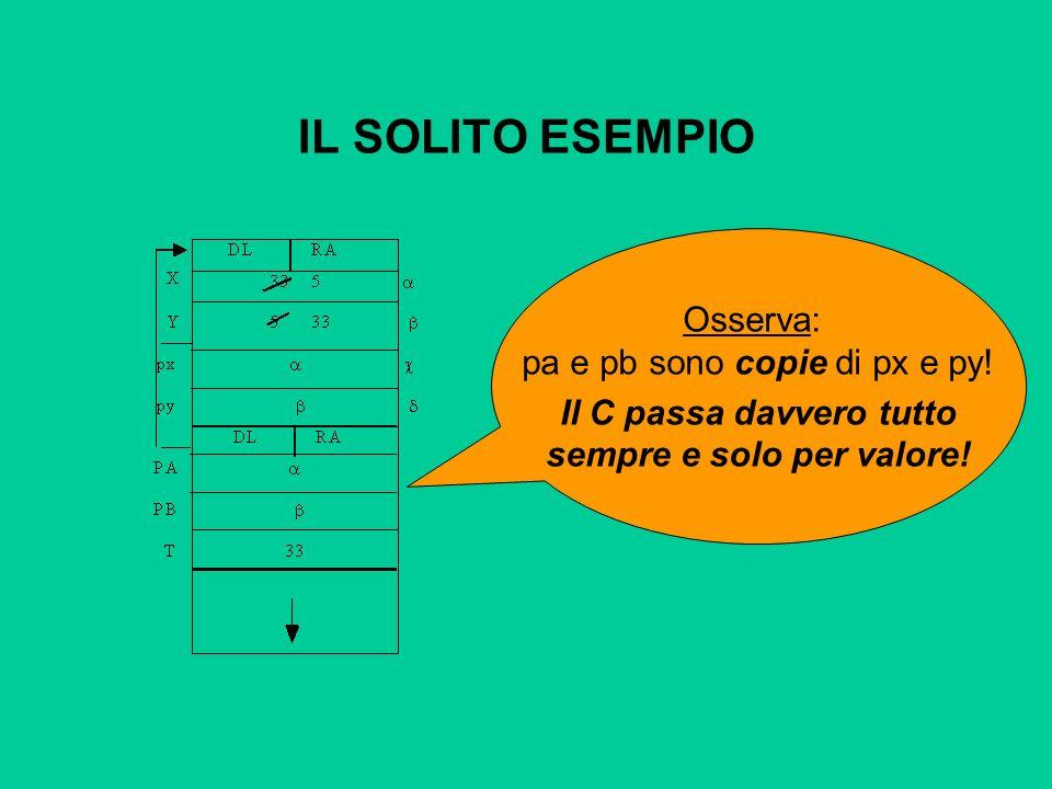 IL SOLITO ESEMPIO Osserva: pa e pb sono copie di px e py.
