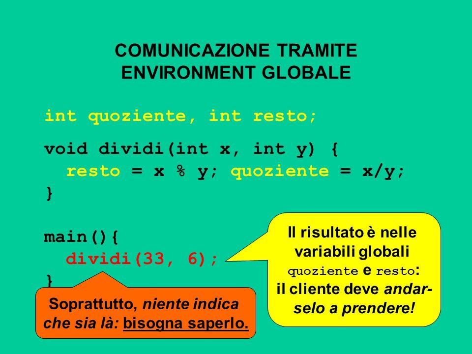 COMUNICAZIONE TRAMITE ENVIRONMENT GLOBALE int quoziente, int resto; void dividi(int x, int y) { resto = x % y; quoziente = x/y; } main(){ dividi(33, 6); } Il risultato è nelle variabili globali quoziente e resto : il cliente deve andar- selo a prendere.