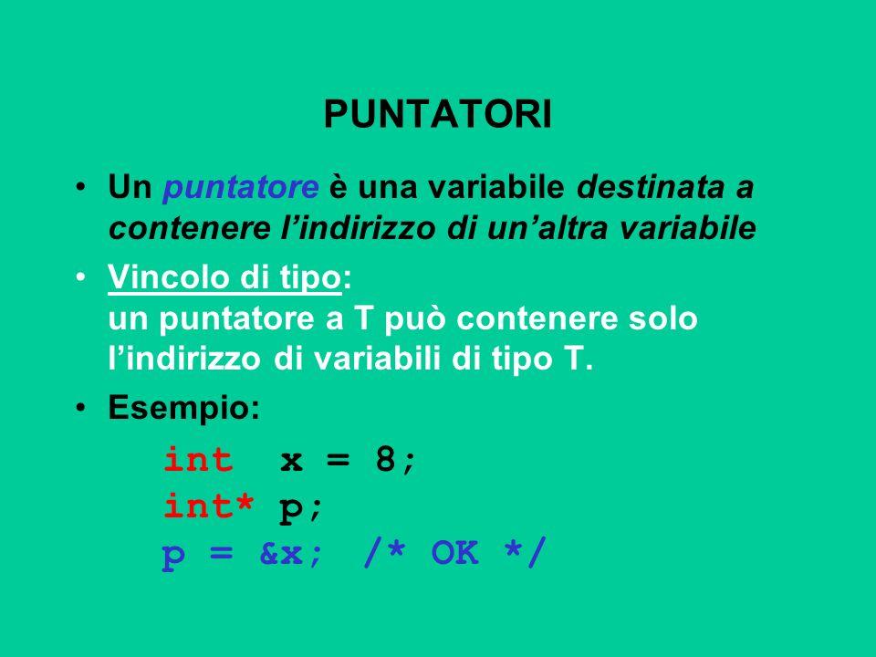 PUNTATORI Un puntatore è una variabile destinata a contenere lindirizzo di unaltra variabile Vincolo di tipo: un puntatore a T può contenere solo lind
