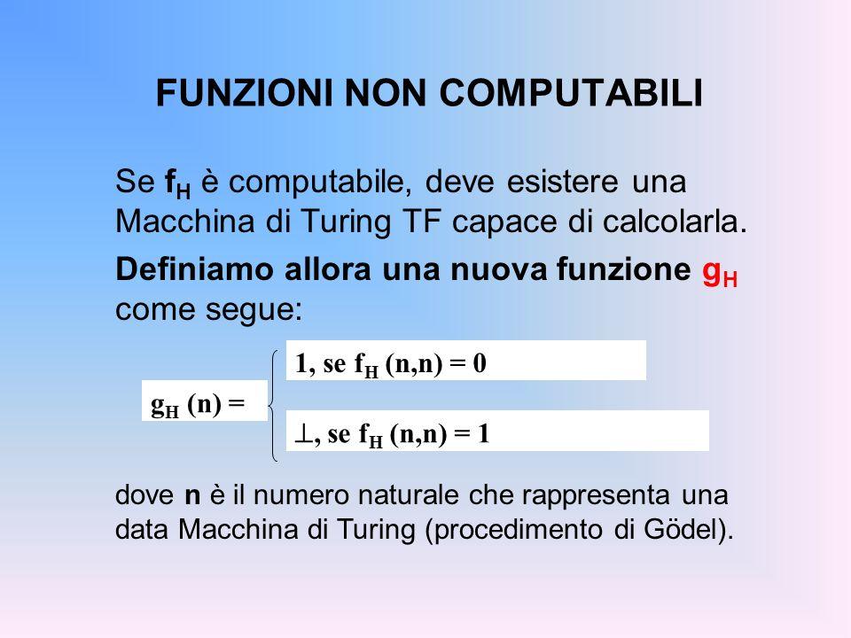FUNZIONI NON COMPUTABILI Se f H è computabile, deve esistere una Macchina di Turing TF capace di calcolarla. Definiamo allora una nuova funzione g H c