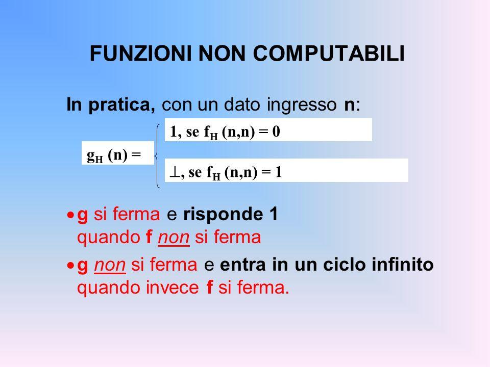 FUNZIONI NON COMPUTABILI In pratica, con un dato ingresso n: g si ferma e risponde 1 quando f non si ferma g non si ferma e entra in un ciclo infinito
