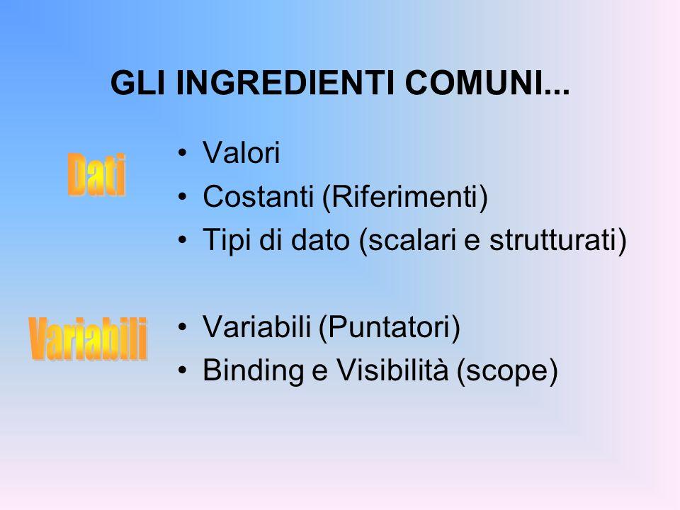 GLI INGREDIENTI COMUNI... Valori Costanti (Riferimenti) Tipi di dato (scalari e strutturati) Variabili (Puntatori) Binding e Visibilità (scope)