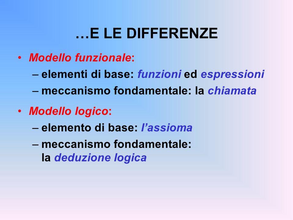 …E LE DIFFERENZE Modello funzionale: –elementi di base: funzioni ed espressioni –meccanismo fondamentale: la chiamata Modello logico: –elemento di base: lassioma –meccanismo fondamentale: la deduzione logica