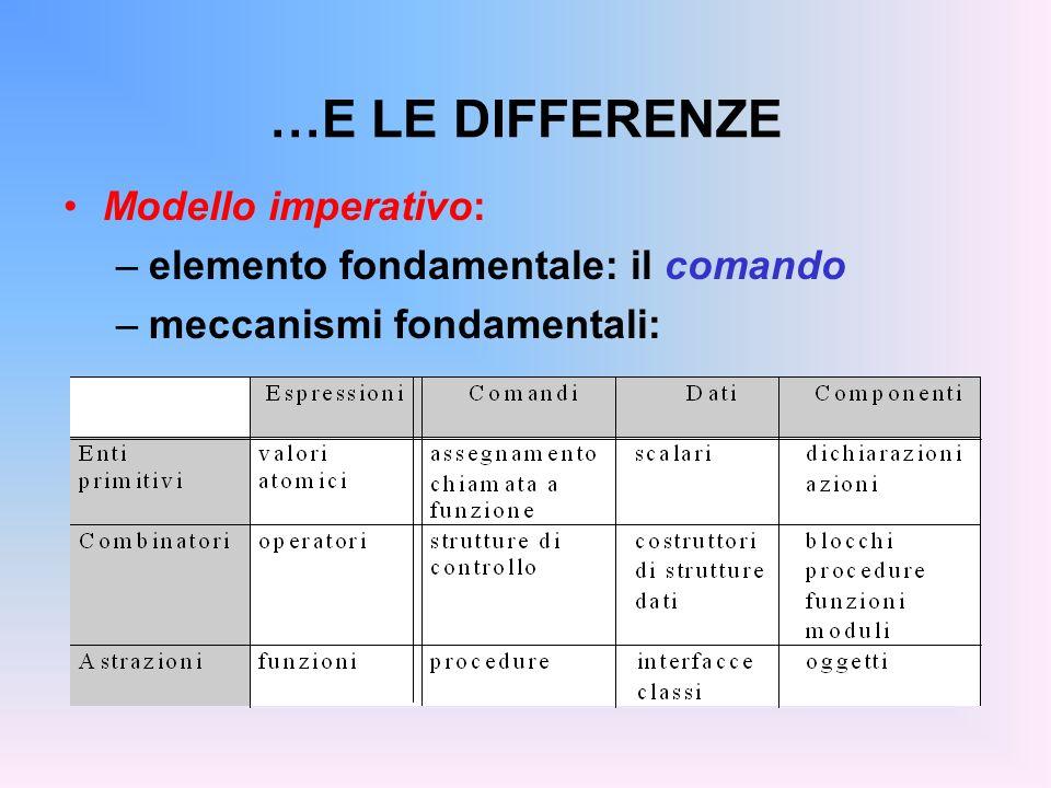 …E LE DIFFERENZE Modello imperativo: –elemento fondamentale: il comando –meccanismi fondamentali: