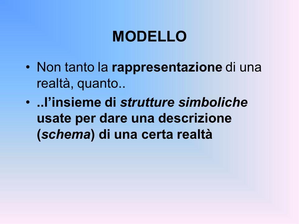 MODELLO Non tanto la rappresentazione di una realtà, quanto....linsieme di strutture simboliche usate per dare una descrizione (schema) di una certa r