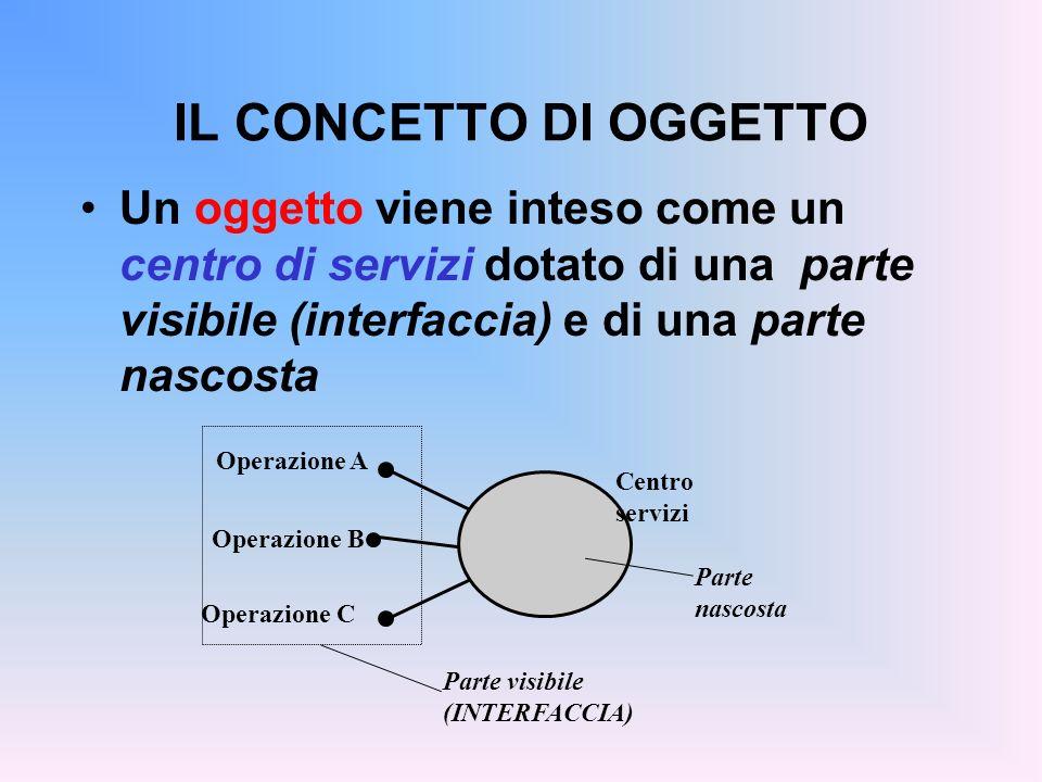 IL CONCETTO DI OGGETTO Un oggetto viene inteso come un centro di servizi dotato di una parte visibile (interfaccia) e di una parte nascosta Centro servizi Operazione A Operazione B Operazione C Parte nascosta Parte visibile (INTERFACCIA)