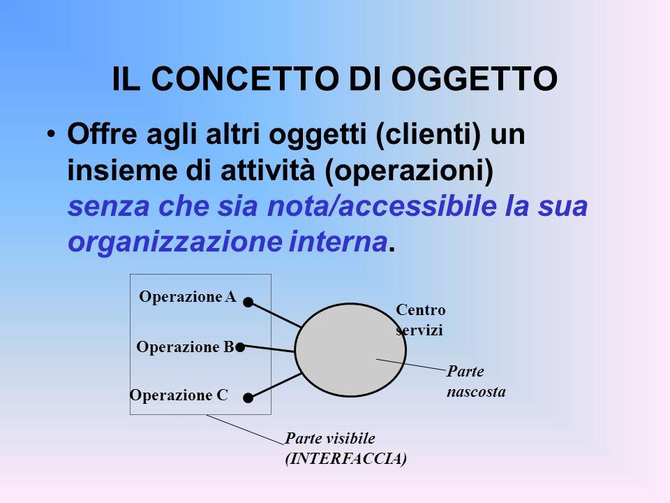 IL CONCETTO DI OGGETTO Centro servizi Operazione A Operazione B Operazione C Parte nascosta Parte visibile (INTERFACCIA) Offre agli altri oggetti (clienti) un insieme di attività (operazioni) senza che sia nota/accessibile la sua organizzazione interna.