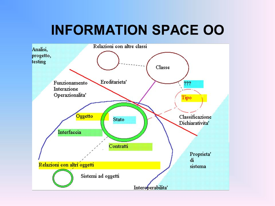 INFORMATION SPACE OO