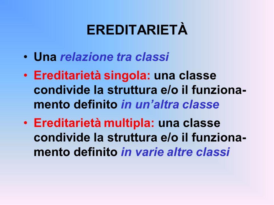 EREDITARIETÀ Una relazione tra classi Ereditarietà singola: una classe condivide la struttura e/o il funziona- mento definito in unaltra classe Ereditarietà multipla: una classe condivide la struttura e/o il funziona- mento definito in varie altre classi