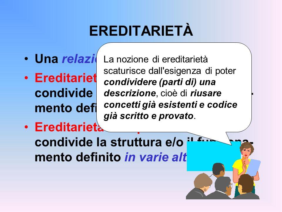 EREDITARIETÀ Una relazione tra classi Ereditarietà singola: una classe condivide la struttura e/o il funziona- mento definito in unaltra classe Eredit