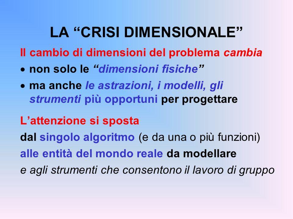 LA CRISI DIMENSIONALE Il cambio di dimensioni del problema cambia non solo le dimensioni fisiche ma anche le astrazioni, i modelli, gli strumenti più
