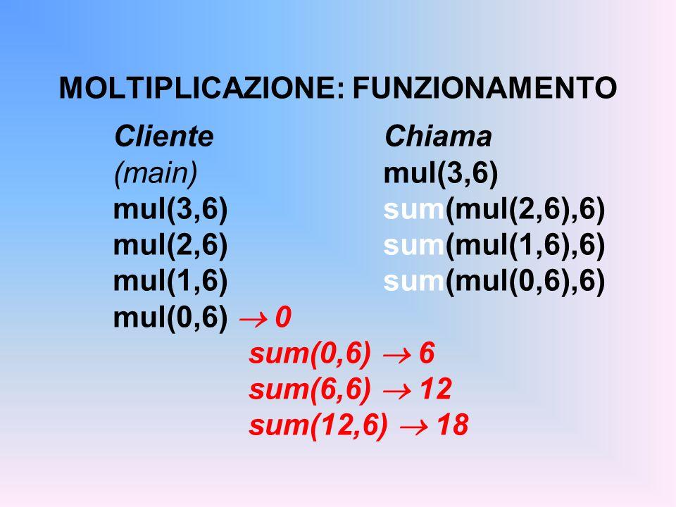 MOLTIPLICAZIONE: FUNZIONAMENTO ClienteChiama (main) mul(3,6) mul(3,6)sum(mul(2,6),6) mul(2,6)sum(mul(1,6),6) mul(1,6)sum(mul(0,6),6) mul(0,6) 0 sum(0,6) 6 sum(6,6) 12 sum(12,6) 18