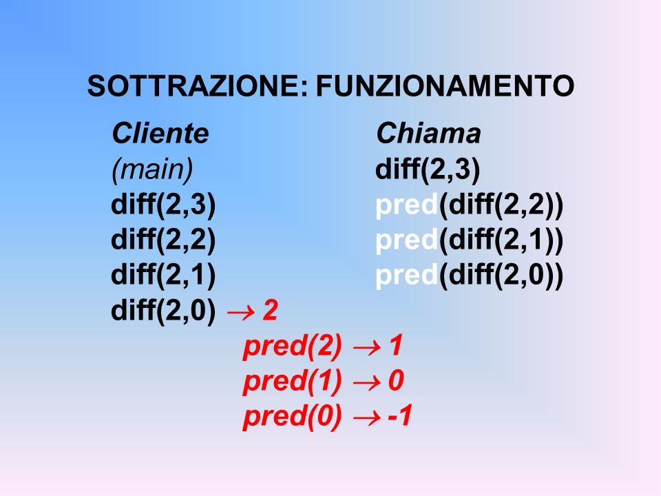 SOTTRAZIONE: FUNZIONAMENTO ClienteChiama (main) diff(2,3) diff(2,3)pred(diff(2,2)) diff(2,2)pred(diff(2,1)) diff(2,1)pred(diff(2,0)) diff(2,0) 2 pred(2) 1 pred(1) 0 pred(0) -1