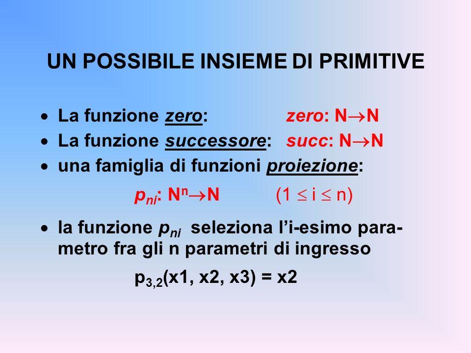 UN POSSIBILE INSIEME DI PRIMITIVE La funzione zero: zero: N N La funzione successore: succ: N N una famiglia di funzioni proiezione: p ni : N n N(1 i n) la funzione p ni seleziona li-esimo para- metro fra gli n parametri di ingresso p 3,2 (x1, x2, x3) = x2