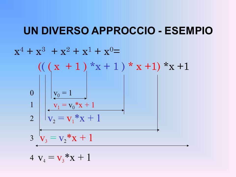 UN DIVERSO APPROCCIO - ESEMPIO x 4 + x 3 + x 2 + x 1 + x 0 = (( ( x + 1 ) *x + 1 ) * x +1) *x +1 v 0 = 1 v 1 = v 0 *x + 1 v 2 = v 1 *x + 1 v 3 = v 2 *x + 1 v 4 = v 3 *x + 1 0 1 2 3 4