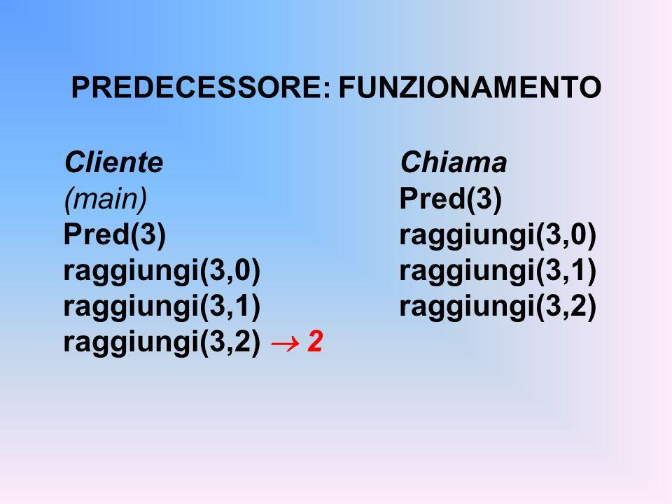 PREDECESSORE: FUNZIONAMENTO ClienteChiama (main)Pred(3) Pred(3)raggiungi(3,0) raggiungi(3,0)raggiungi(3,1) raggiungi(3,1)raggiungi(3,2) raggiungi(3,2) 2