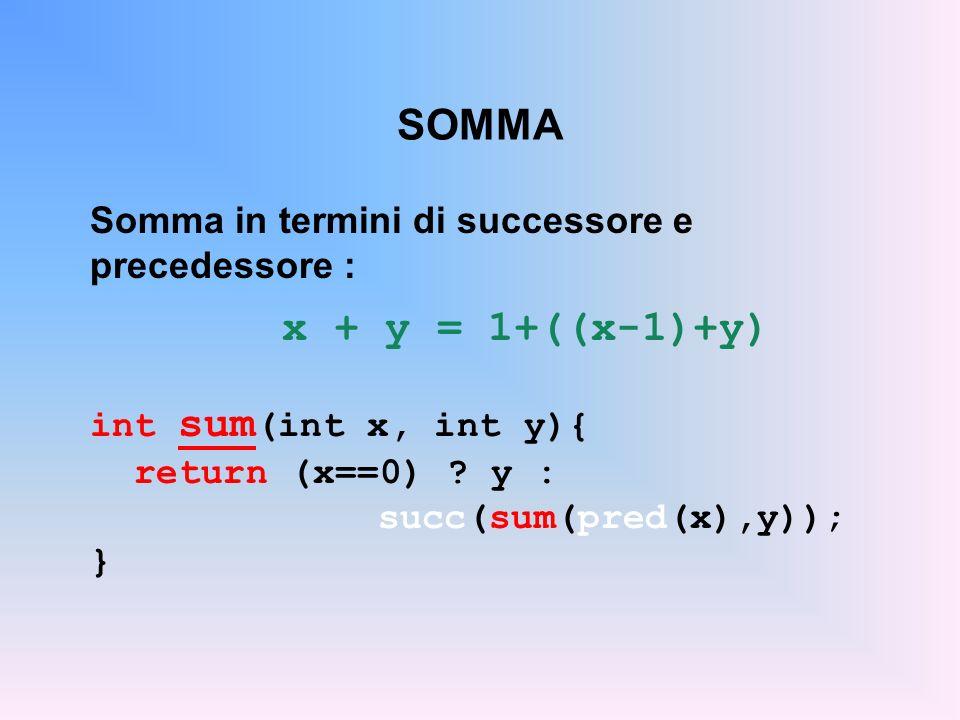 SOMMA Somma in termini di successore e precedessore : x + y = 1+((x-1)+y) int sum (int x, int y){ return (x==0) .
