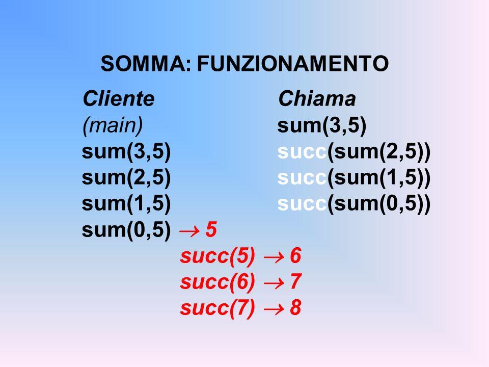 SOMMA: FUNZIONAMENTO ClienteChiama (main) sum(3,5) sum(3,5)succ(sum(2,5)) sum(2,5)succ(sum(1,5)) sum(1,5)succ(sum(0,5)) sum(0,5) 5 succ(5) 6 succ(6) 7 succ(7) 8