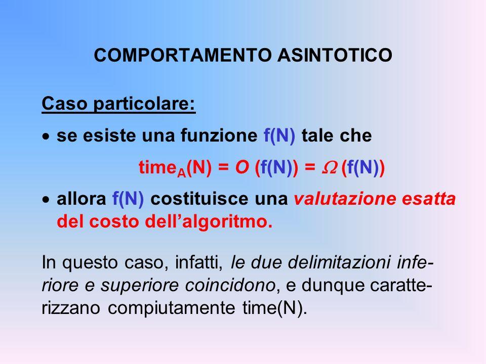 COMPORTAMENTO ASINTOTICO Caso particolare: se esiste una funzione f(N) tale che time A (N) = O (f(N)) = (f(N)) allora f(N) costituisce una valutazione esatta del costo dellalgoritmo.