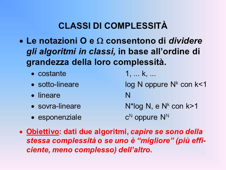 CLASSI DI COMPLESSITÀ Le notazioni O e consentono di dividere gli algoritmi in classi, in base allordine di grandezza della loro complessità.