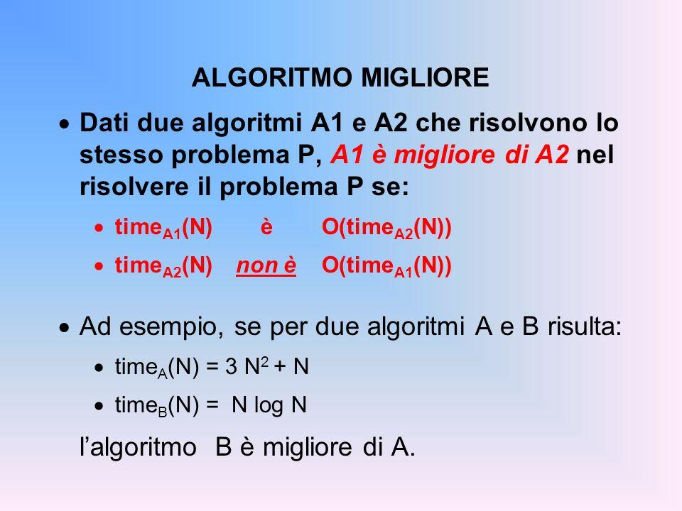 ALGORITMO MIGLIORE Dati due algoritmi A1 e A2 che risolvono lo stesso problema P, A1 è migliore di A2 nel risolvere il problema P se: time A1 (N) èO(time A2 (N)) time A2 (N)non èO(time A1 (N)) Ad esempio, se per due algoritmi A e B risulta: time A (N) = 3 N 2 + N time B (N) = N log N lalgoritmo B è migliore di A.