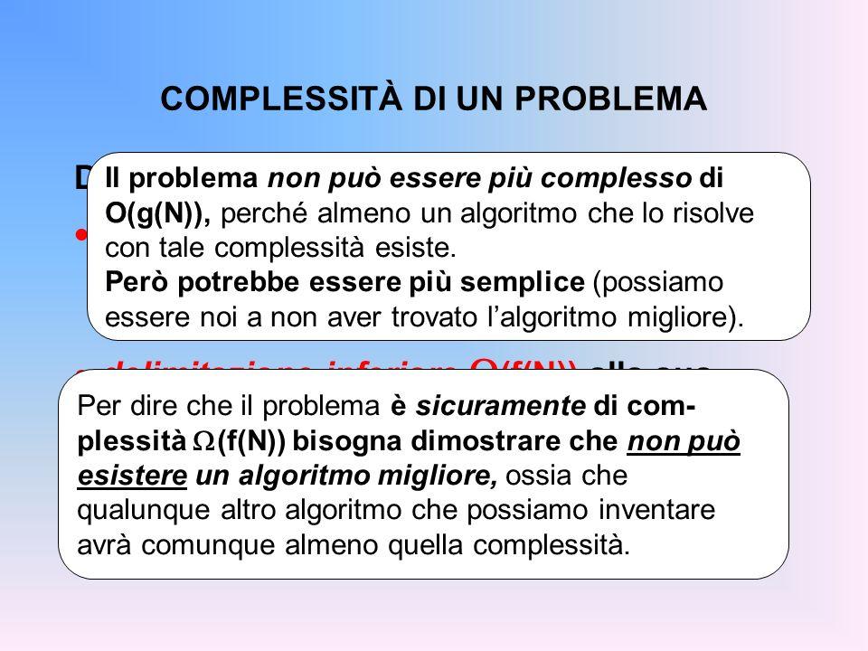 COMPLESSITÀ DI UN PROBLEMA Diremo allora che un problema ha: delimitazione superiore O(g(N)) alla sua complessità se esiste ALMENO UN algorit- mo che lo risolve con complessità O(g(N)) delimitazione inferiore (f(N)) alla sua complessità se OGNI algoritmo che lo risolve è di complessità ALMENO (f(N)).
