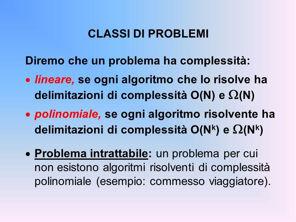 CLASSI DI PROBLEMI Diremo che un problema ha complessità: lineare, se ogni algoritmo che lo risolve ha delimitazioni di complessità O(N) e (N) polinomiale, se ogni algoritmo risolvente ha delimitazioni di complessità O(N k ) e (N k ) Problema intrattabile: un problema per cui non esistono algoritmi risolventi di complessità polinomiale (esempio: commesso viaggiatore).