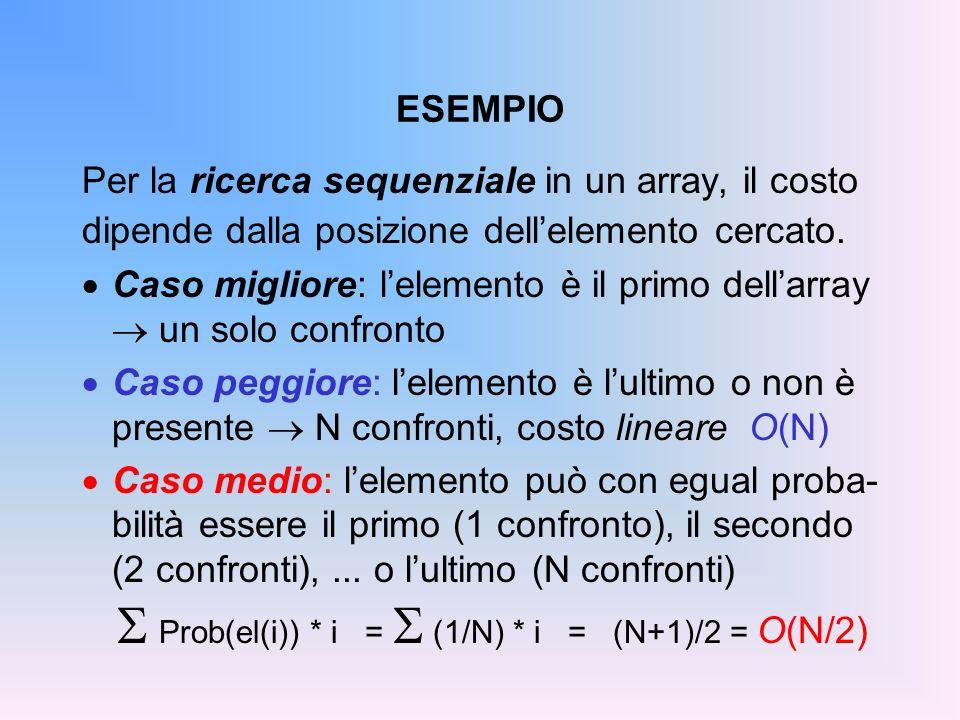 ESEMPIO Per la ricerca sequenziale in un array, il costo dipende dalla posizione dellelemento cercato.