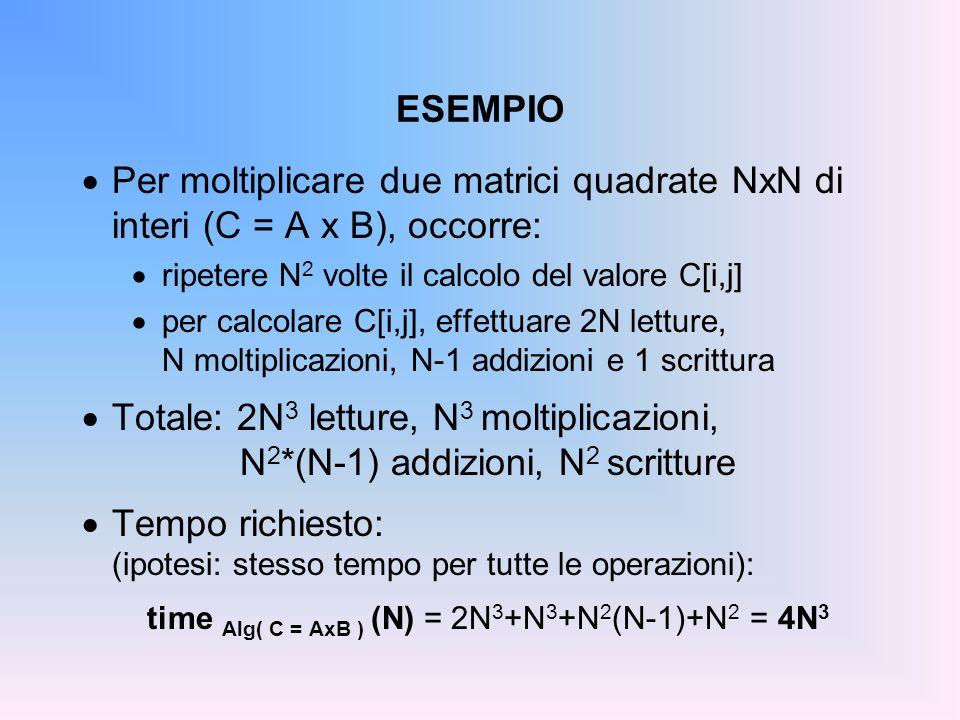 ESEMPIO: element = persona element.c –luguaglianza fra persone: #include element.h boolean isEqual(element e1, element e2){ return strcmp(e1.nome,e2.nome)==0 && strcmp(e1.cognome, e2.cognome)==0 && e1.annoDiNascita==e2.annoDiNascita; }...