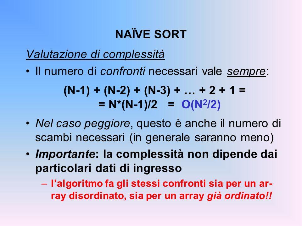 NAÏVE SORT Valutazione di complessità Il numero di confronti necessari vale sempre: (N-1) + (N-2) + (N-3) + … + 2 + 1 = = N*(N-1)/2 = O(N 2 /2) Nel caso peggiore, questo è anche il numero di scambi necessari (in generale saranno meno) Importante: la complessità non dipende dai particolari dati di ingresso –lalgoritmo fa gli stessi confronti sia per un ar- ray disordinato, sia per un array già ordinato!!