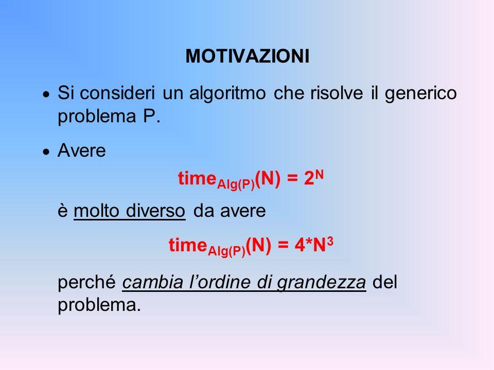 MOTIVAZIONI Si consideri un algoritmo che risolve il generico problema P.
