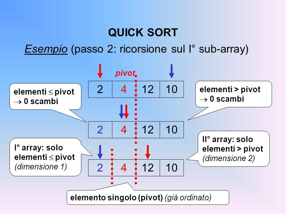 QUICK SORT Esempio (passo 2: ricorsione sul I° sub-array) 241210 pivot 241210 elementi > pivot 0 scambi II° array: solo elementi > pivot (dimensione 2) I° array: solo elementi pivot (dimensione 1) 241210 elementi pivot 0 scambi elemento singolo (pivot) (già ordinato)