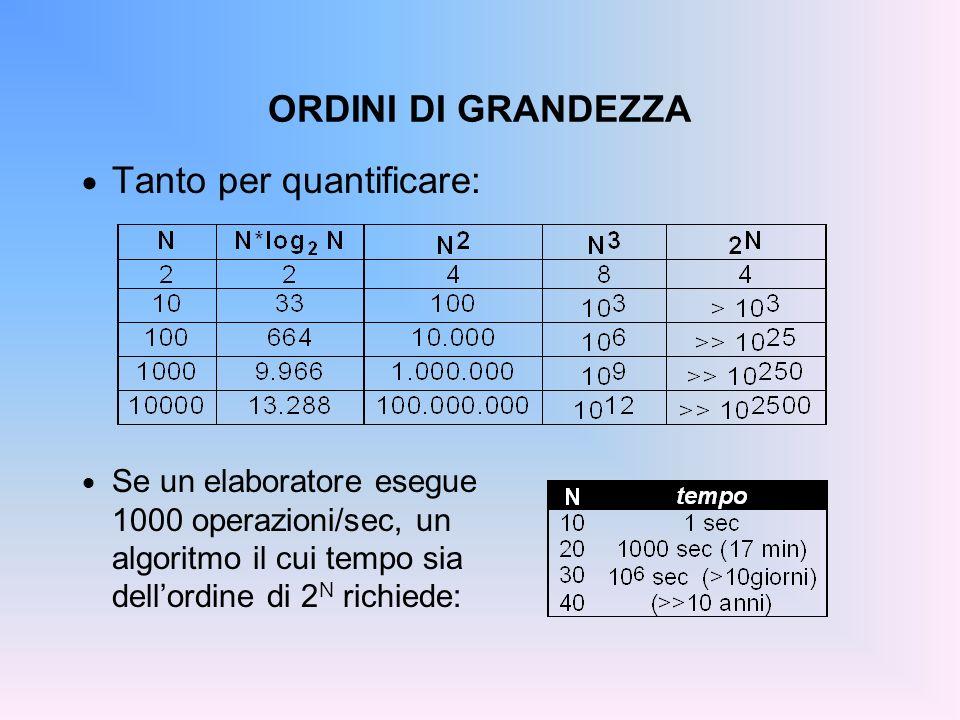 RICERCA BINARIA Come generalizzare al caso di un array di elementi generici (non solo int ).