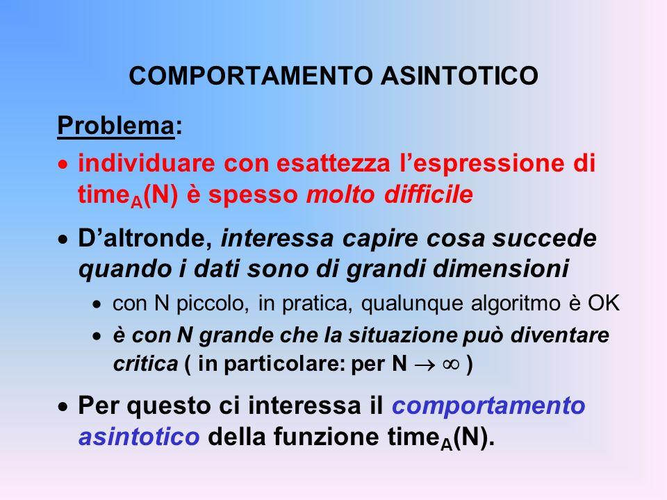 COMPORTAMENTO ASINTOTICO Anche individuare il comportamento asinto- tico di time A (N) non è però sempre semplice Daltronde, interessa non tanto lespressio- ne esatta, quanto lordine di grandezza costante al variare di N lineare, quadratico...