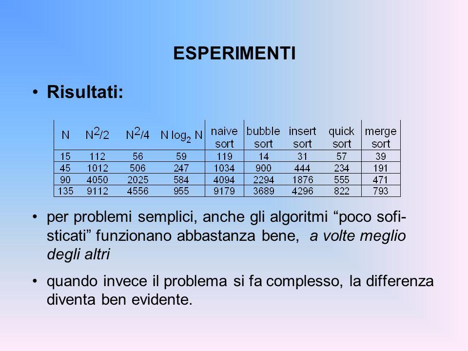 ESPERIMENTI Risultati: per problemi semplici, anche gli algoritmi poco sofi- sticati funzionano abbastanza bene, a volte meglio degli altri quando invece il problema si fa complesso, la differenza diventa ben evidente.