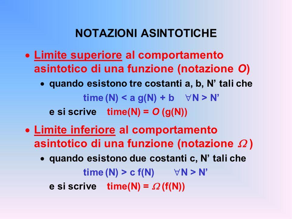 MERGE SORT Codifica di merge() void merge(int v[], int i1, int i2, int fine, int vout[]){ int i=i1, j=i2, k=i1; while ( i <= i2-1 && j <= fine ) { if (v[i] < v[j]) vout[k] = v[i++]; else vout[k] = v[j++]; k++; } while (i<=i2-1) { vout[k] = v[i++]; k++; } while (j<=fine) { vout[k] = v[j++]; k++; } for (i=i1; i<=fine; i++) v[i] = vout[i]; }