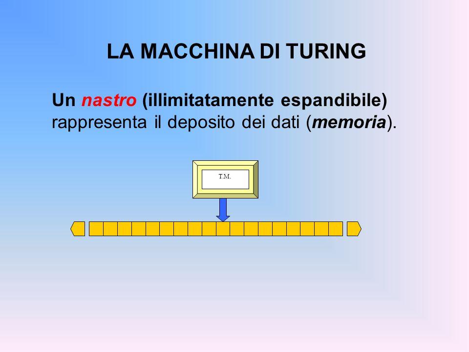 LA MACCHINA DI TURING Un nastro (illimitatamente espandibile) rappresenta il deposito dei dati (memoria). T.M.